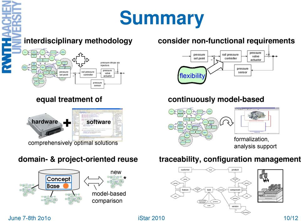comprehensively optimal solutions domain- & project-oriented reuse new model-based comparison formalization, analysis support traceability, configuration management variant sub