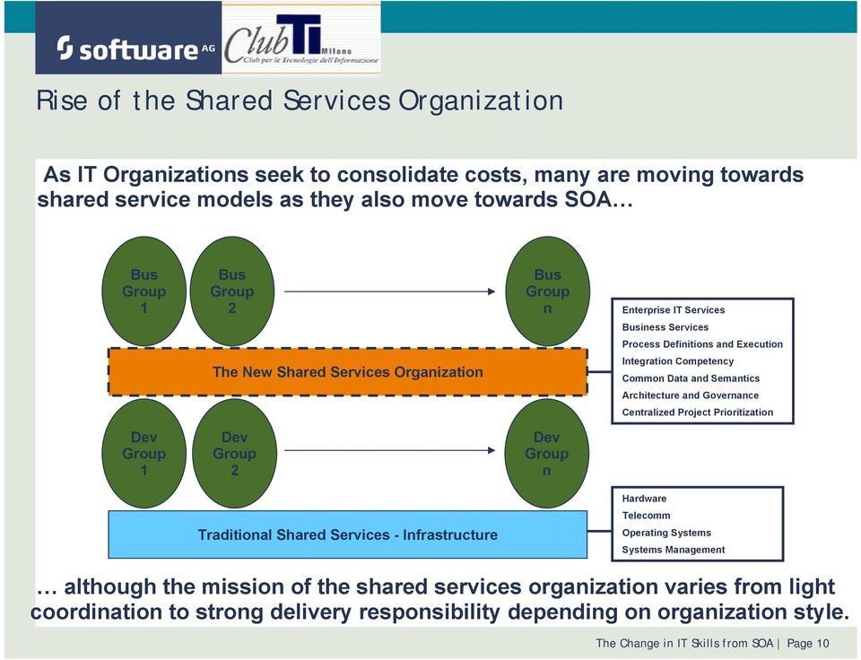 Governance Centralized Project Prioritization Dev Group 1 Dev Group 2 Dev Group n Hardware Telecomm Traditional Shared Services - Infrastructure Operating Systems Systems Management