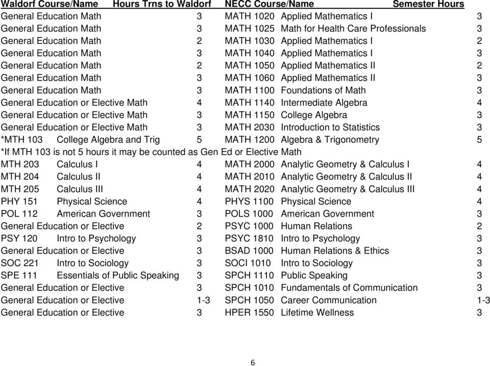 General Education Math 3 MATH 1060 Applied Mathematics II 3 General Education Math 3 MATH 1100 Foundations of Math 3 General Education or Elective Math 4 MATH 1140 Intermediate Algebra 4 General
