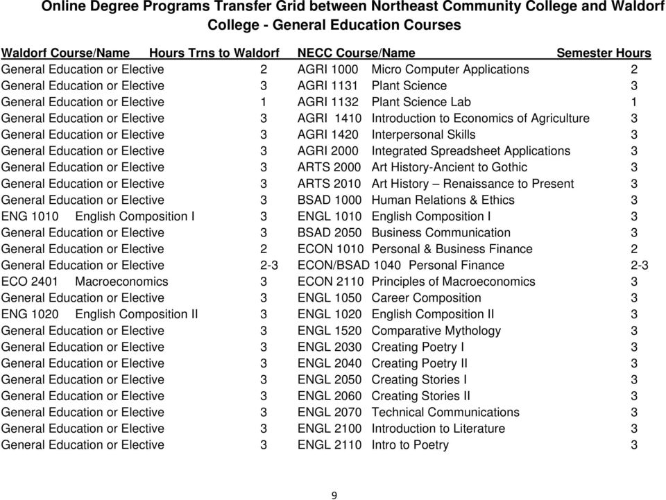 Education or Elective 3 AGRI 1410 Introduction to Economics of Agriculture 3 General Education or Elective 3 AGRI 1420 Interpersonal Skills 3 General Education or Elective 3 AGRI 2000 Integrated