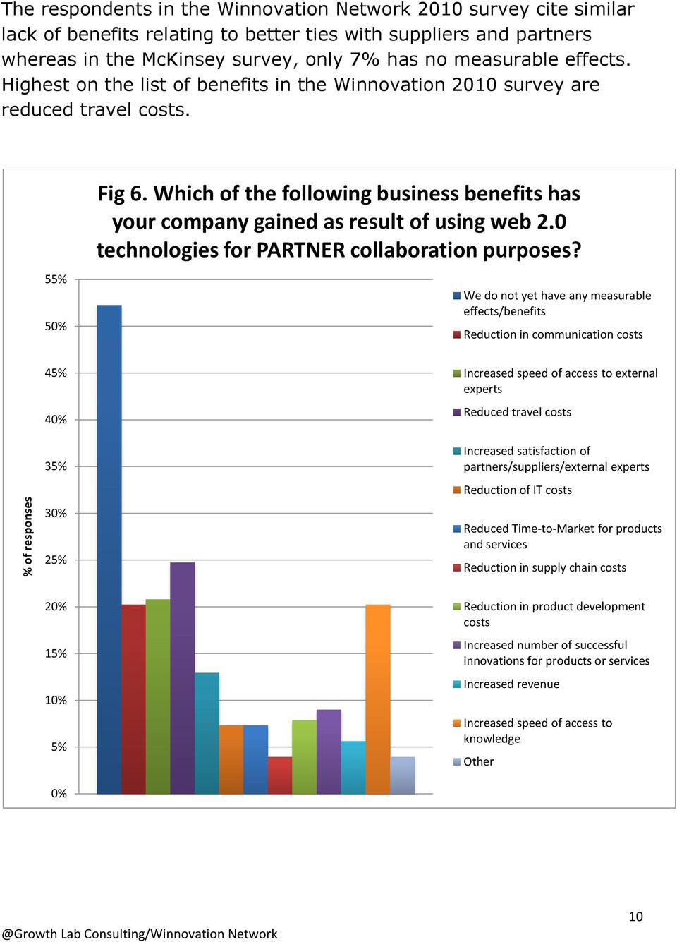 Which of the following business benefits has your company gained as result of using web 2.0 technologies for PARTNER collaboration purposes?
