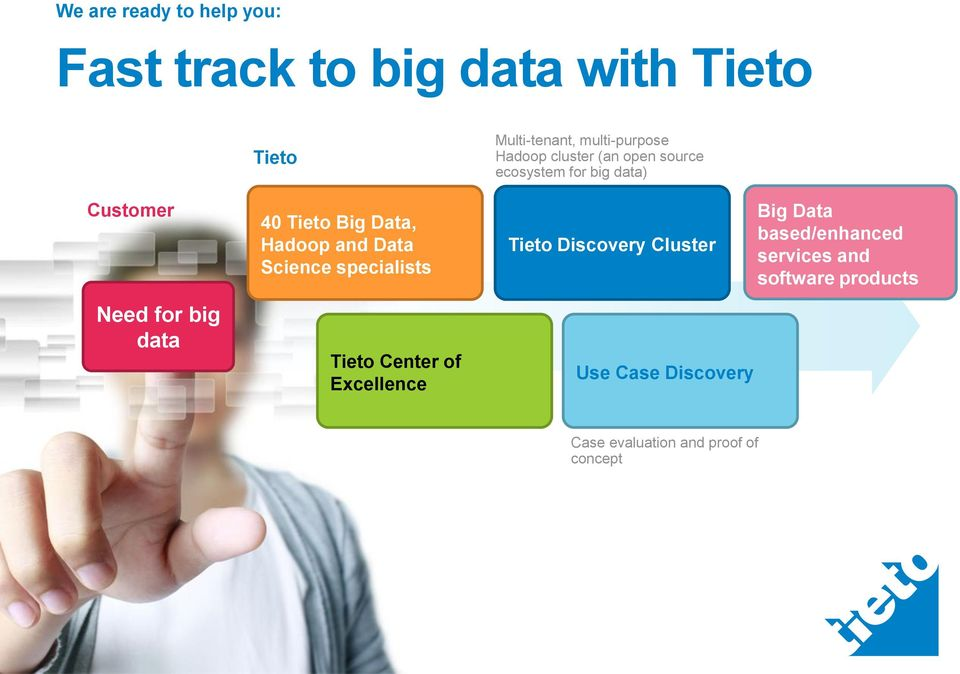 Hadoop cluster (an open source ecosystem for big data) Tieto Discovery Cluster Use Case Discovery Big