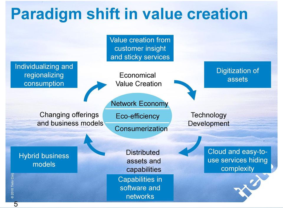 offerings and business models Network Economy Eco-efficiency Consumerization Technology Development 5 Hybrid