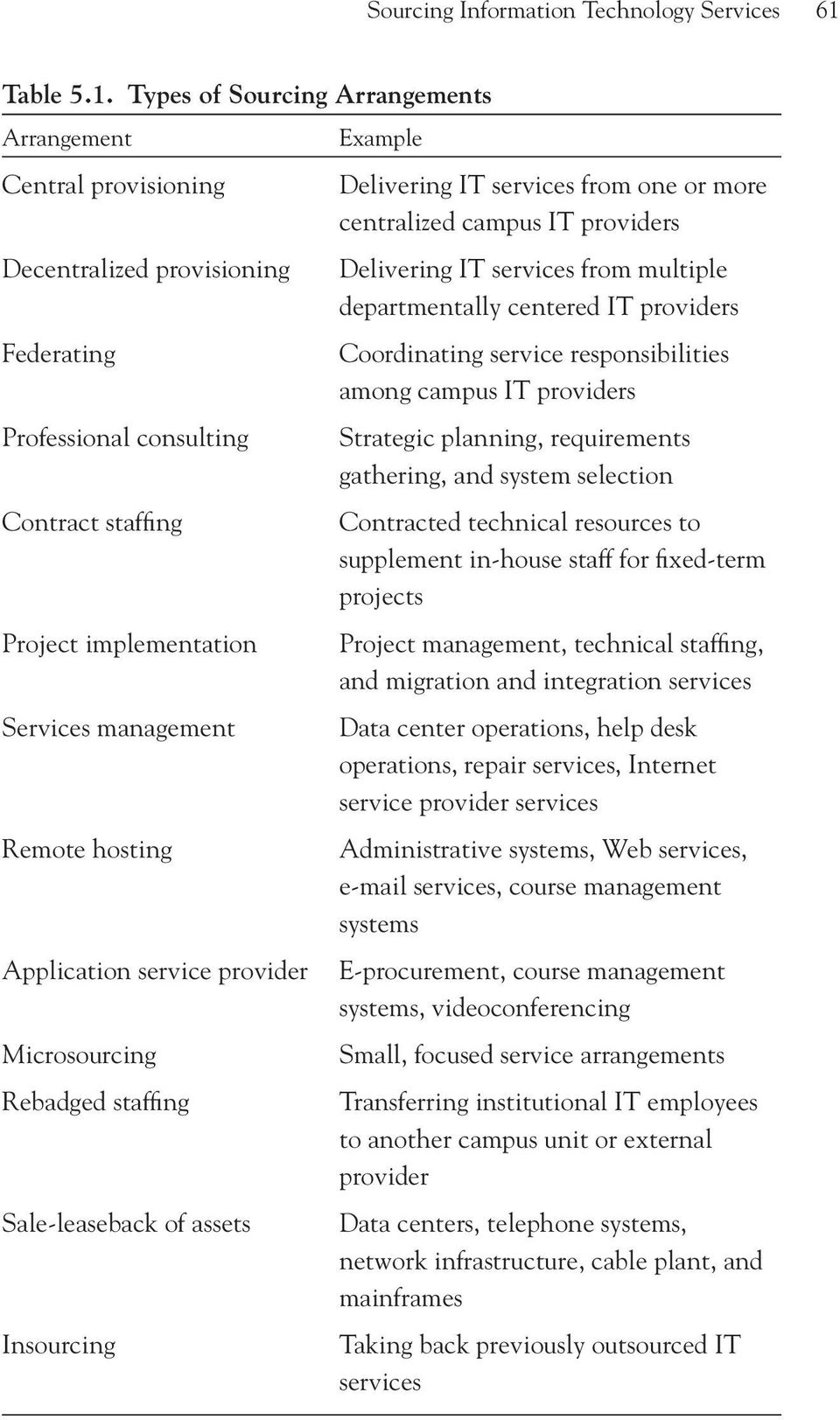 Types of Sourcing Arrangements Arrangement Central provisioning Decentralized provisioning Federating Professional consulting Contract staffing Project implementation Services management Remote