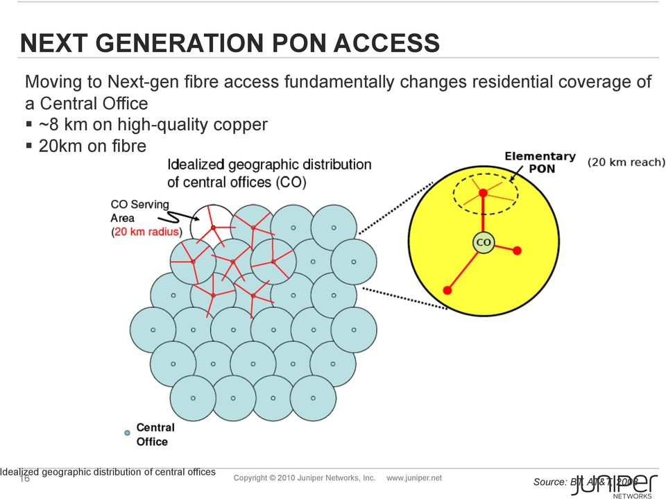 copper 20km on fibre Idealized geographic distribution of central offices