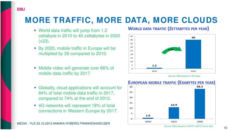 WORLD DATA TRAFFIC (ZETTABYTES PER YEAR) EUROPEAN MOBILE TRAFFIC (EXABYTES PER YEAR) Globally, ll cloud applications will account for 30 28.