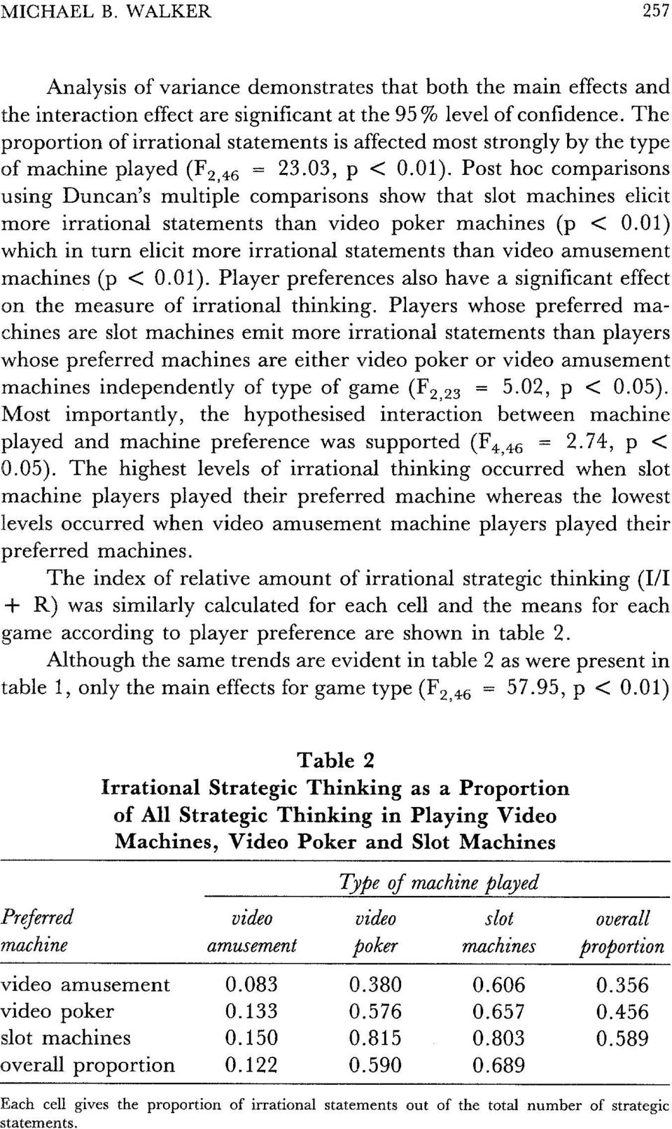 Post hoc comparisons using Duncan's multiple comparisons show that slot machines elicit more irrational statements than video poker machines (p < 0.