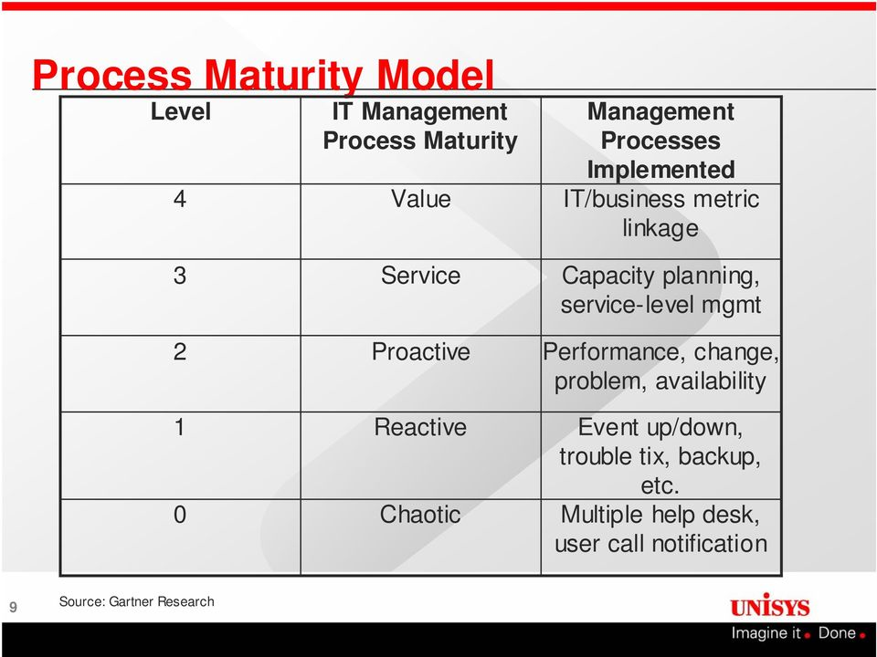 planning, service-level mgmt Performance, change, problem, availability Event up/down,