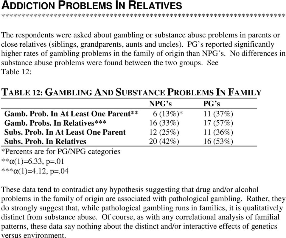 No differences in substance abuse problems were found between the two groups. See Table 12: TABLE 12: GAMBLING AND SUBSTANCE PROBLEMS IN FAMILY NPG s PG s Gamb. Prob.