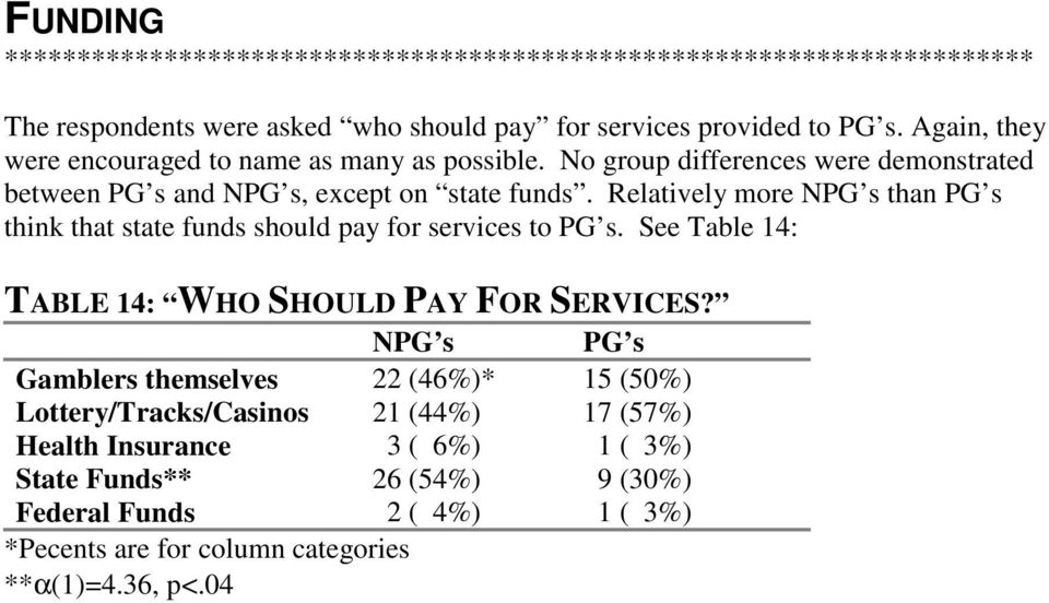 Relatively more NPG s than PG s think that state funds should pay for services to PG s. See Table 14: TABLE 14: WHO SHOULD PAY FOR SERVICES?