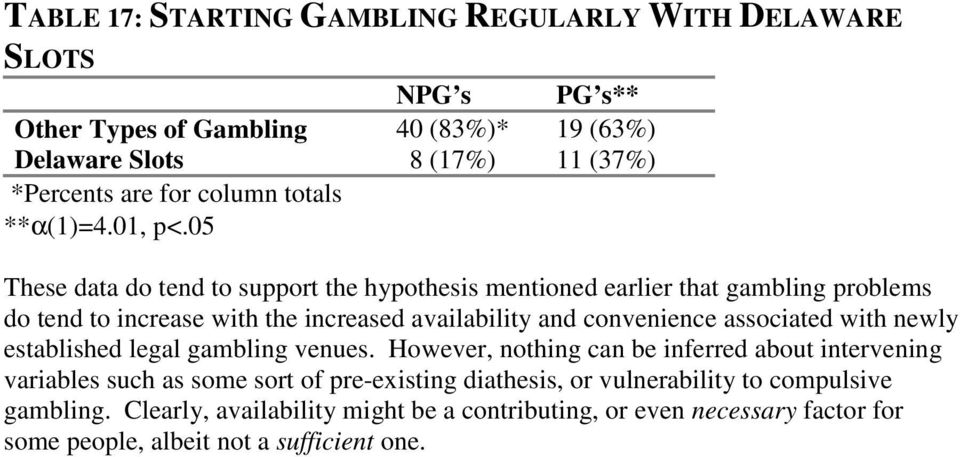 05 These data do tend to support the hypothesis mentioned earlier that gambling problems do tend to increase with the increased availability and convenience associated