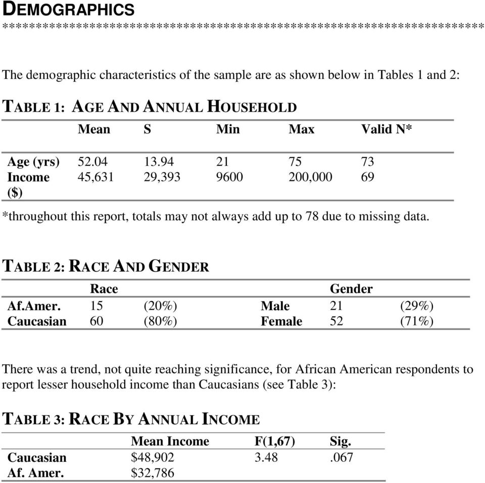 94 21 75 73 Income 45,631 29,393 9600 200,000 69 ($) *throughout this report, totals may not always add up to 78 due to missing data. TABLE 2: RACE AND GENDER Race Gender Af.Amer.