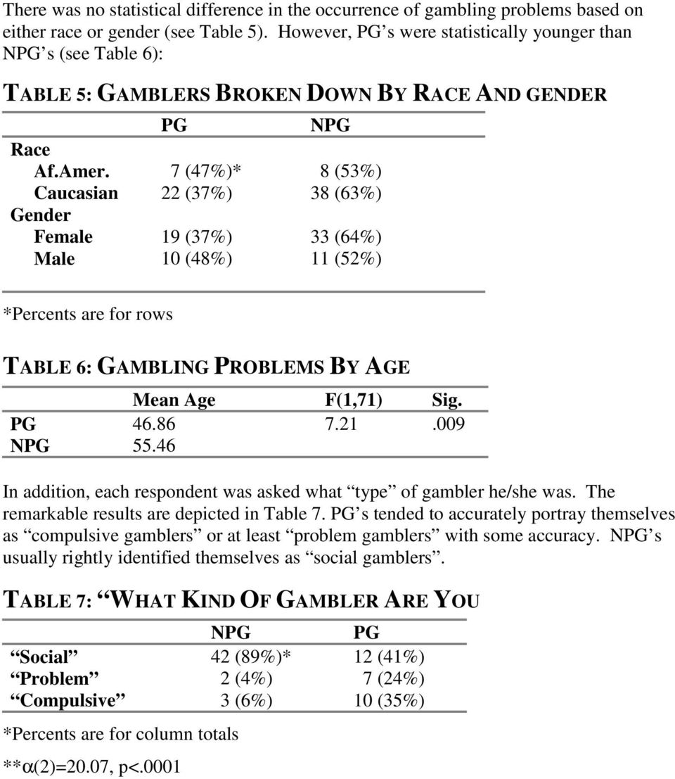 7 (47%)* 8 (53%) Caucasian 22 (37%) 38 (63%) Gender Female 19 (37%) 33 (64%) Male 10 (48%) 11 (52%) *Percents are for rows TABLE 6: GAMBLING PROBLEMS BY AGE Mean Age F(1,71) Sig. PG 46.86 7.21.