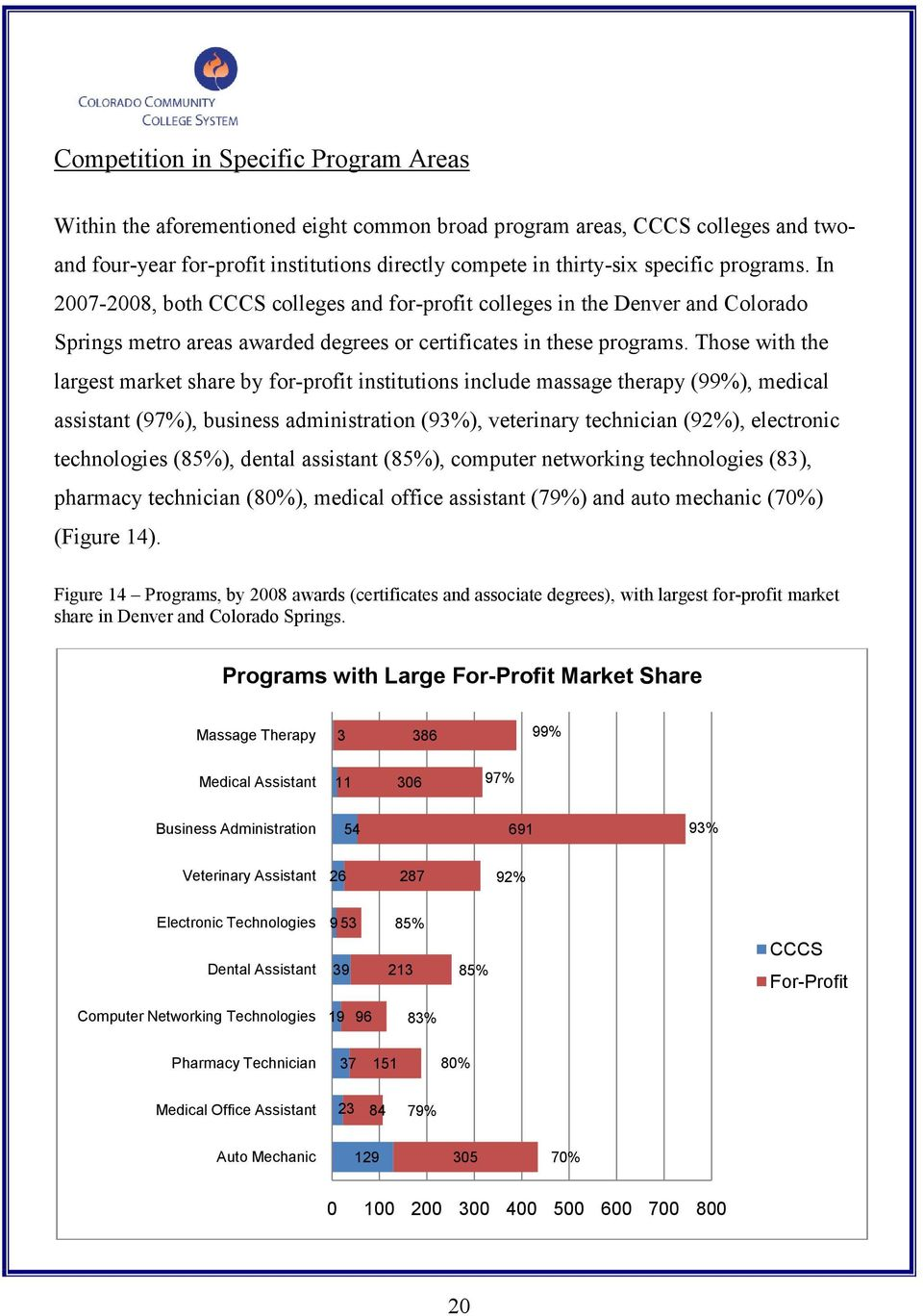 Those with the largest market share by for-profit institutions include massage therapy (99%), medical assistant (97%), business administration (93%), veterinary technician (92%), electronic
