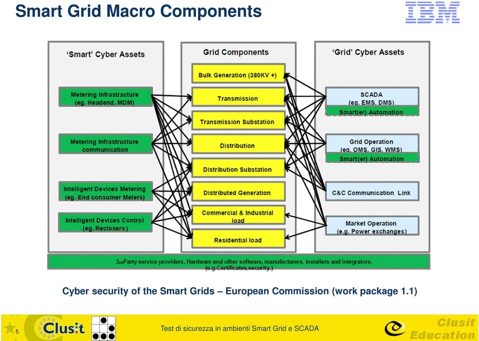of the Smart Grids