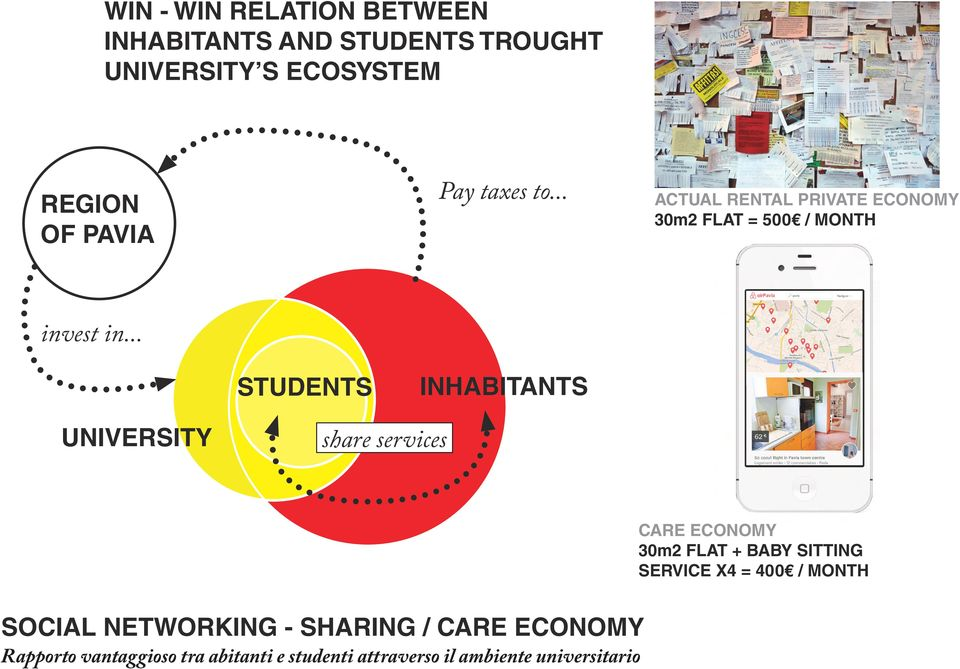 .. STUDENTS INHABITANTS UNIVERSITY share services CARE ECONOMY 30m2 FLAT + BABY SITTING SERVICE X4 =