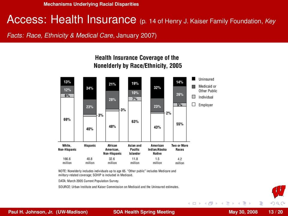 8 million Figure 16 Health Insurance Coverage of the Nonelderly by Race/Ethnicity, 2005 3% 21% 19% 28% 48% 3% African American, Non-Hispanic 32.6 million 10% 7% 63% Asian and Pacific Islander 11.