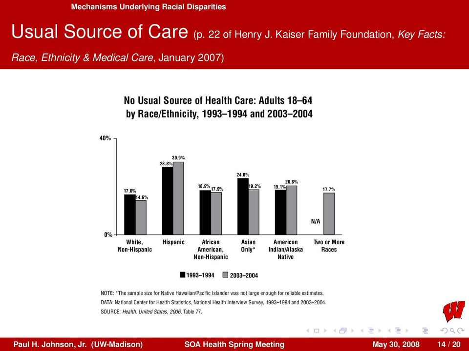 8% 24.0% 20.8% 18.9% 19.2% 19.1% 17.9% 17.7% In 2003 2004, Hispanics, Afric Americans, Asians and America Indian/Alaska Natives were less likely to have a usual source of health care than were Whites.