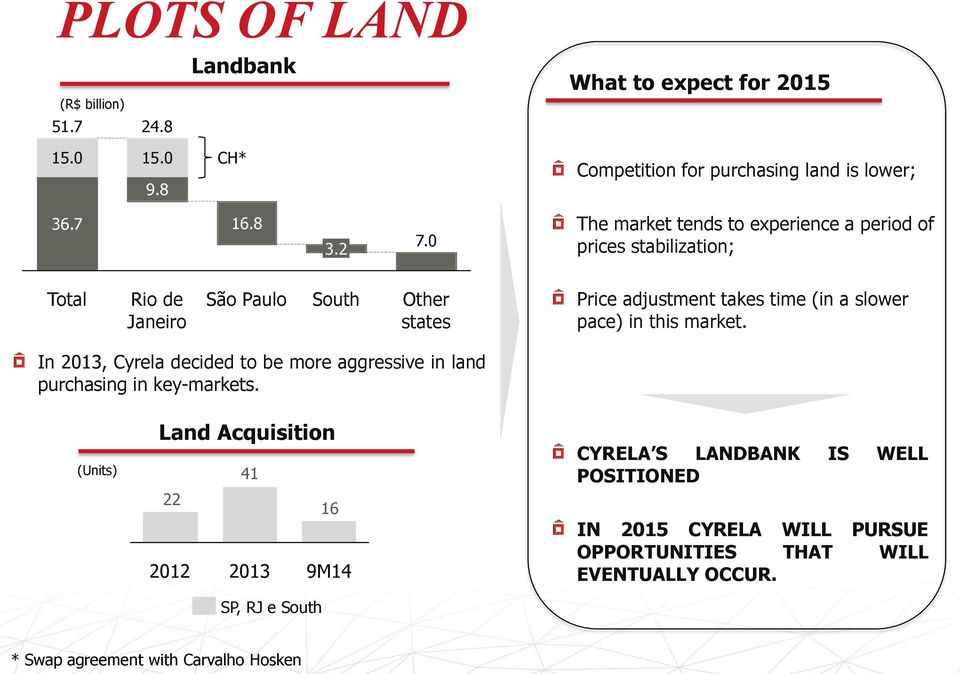slower pace) in this market. In 2013, Cyrela decided to be more aggressive in land purchasing in key-markets.