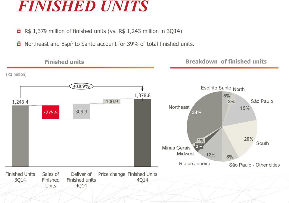 Finished units Breakdown of finished units (R$ million) 1,243.4-275.5 +10.9% 309.3 100.
