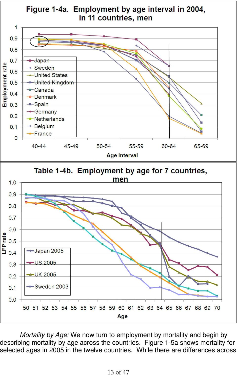 Figure 1-5a shows mortality for selected ages in 2005 in the