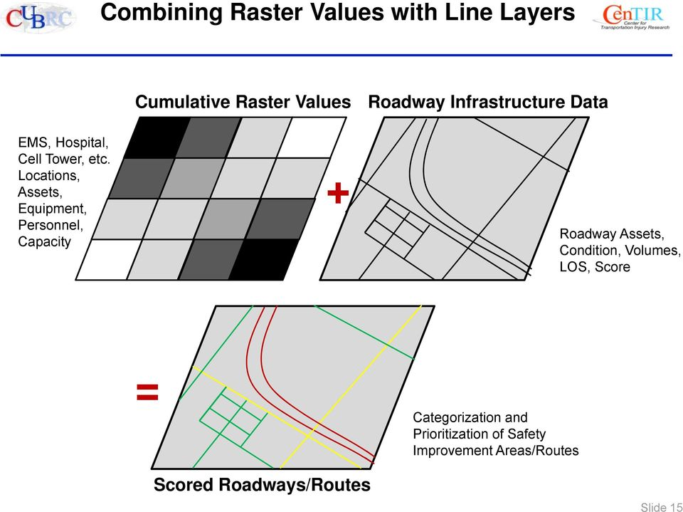 Roadway Infrastructure Data Roadway Assets, Condition, Volumes, LOS, Score =