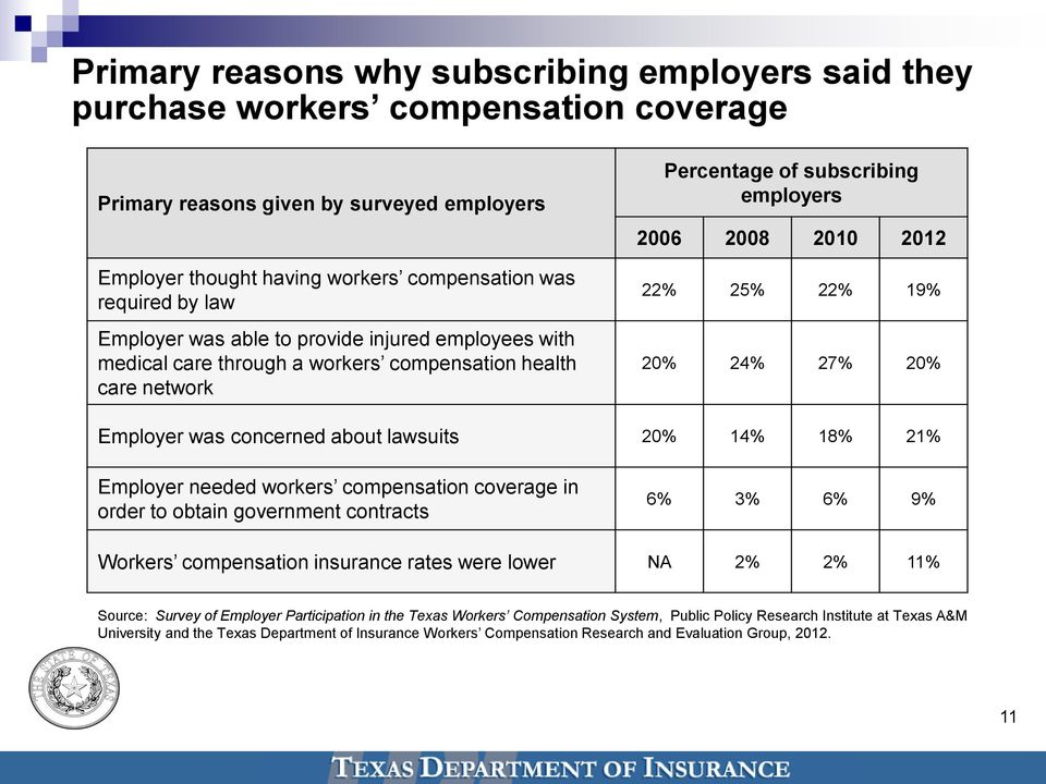 20% Employer was concerned about lawsuits 20% 14% 18% 21% Employer needed workers compensation coverage in order to obtain government contracts 6% 3% 6% 9% Workers compensation insurance rates were
