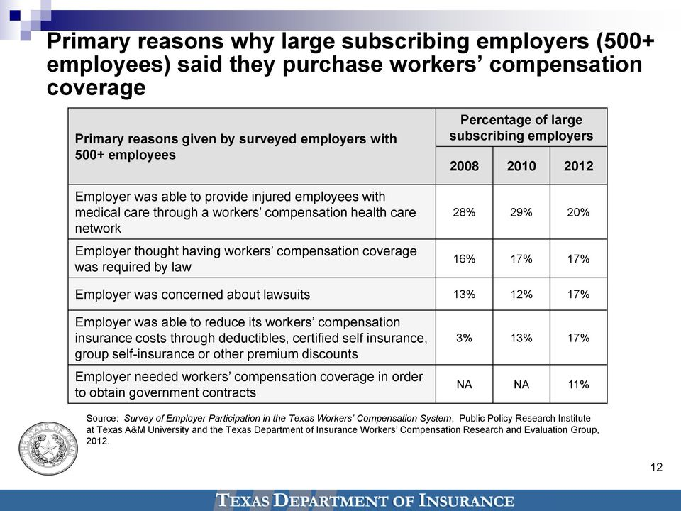 subscribing employers 2008 2010 2012 28% 29% 20% 16% 17% 17% Employer was concerned about lawsuits 13% 12% 17% Employer was able to reduce its workers compensation insurance costs through