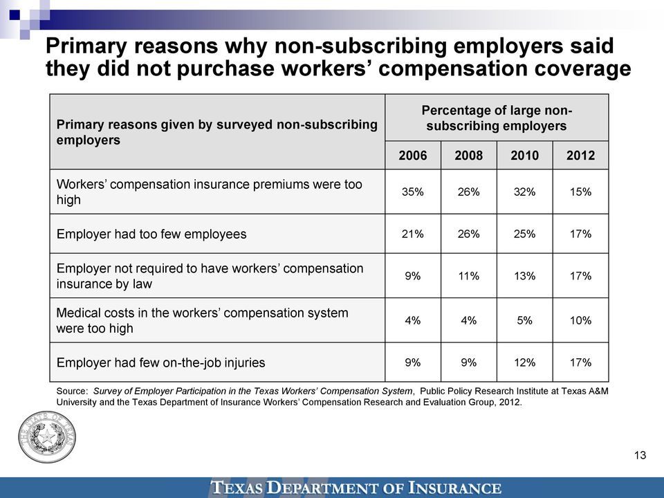 compensation insurance by law Medical costs in the workers compensation system were too high 9% 11% 13% 17% 4% 4% 5% 10% Employer had few on-the-job injuries 9% 9% 12% 17% Source: Survey of Employer