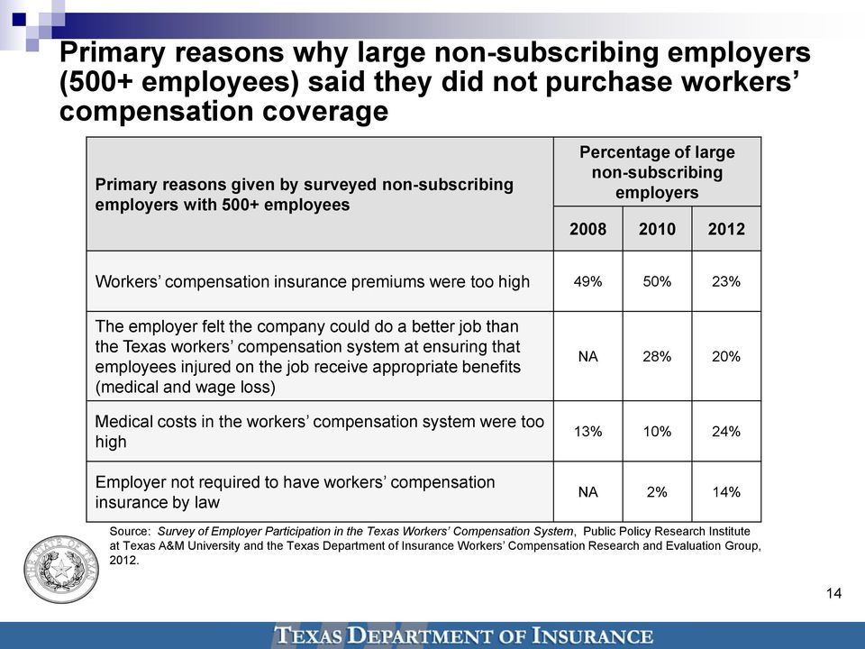 Texas workers compensation system at ensuring that employees injured on the job receive appropriate benefits (medical and wage loss) Medical costs in the workers compensation system were too high