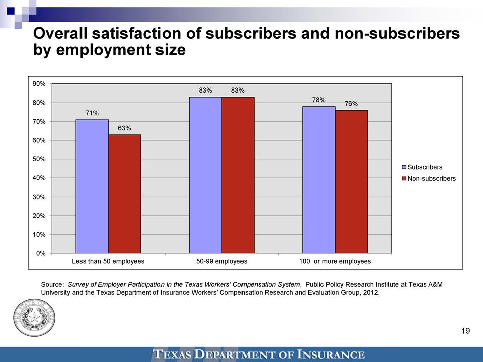 Source: Survey of Employer Participation in the Texas Workers Compensation System, Public Policy Research Institute