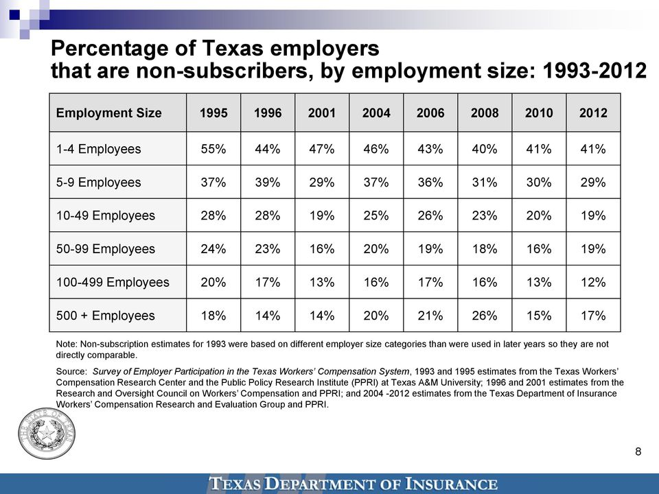Employees 18% 14% 14% 20% 21% 26% 15% 17% Note: Non-subscription estimates for 1993 were based on different employer size categories than were used in later years so they are not directly comparable.