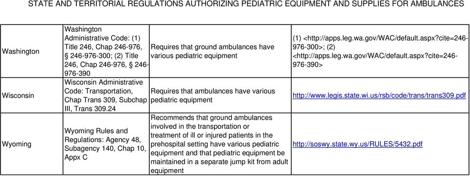 24 Wyoming Rules and Regulations: Agency 48, Subagency 140, Chap 10, Appx C Requires that ground ambulances have various pediatric pediatric Recommends that ground ambulances involved in the