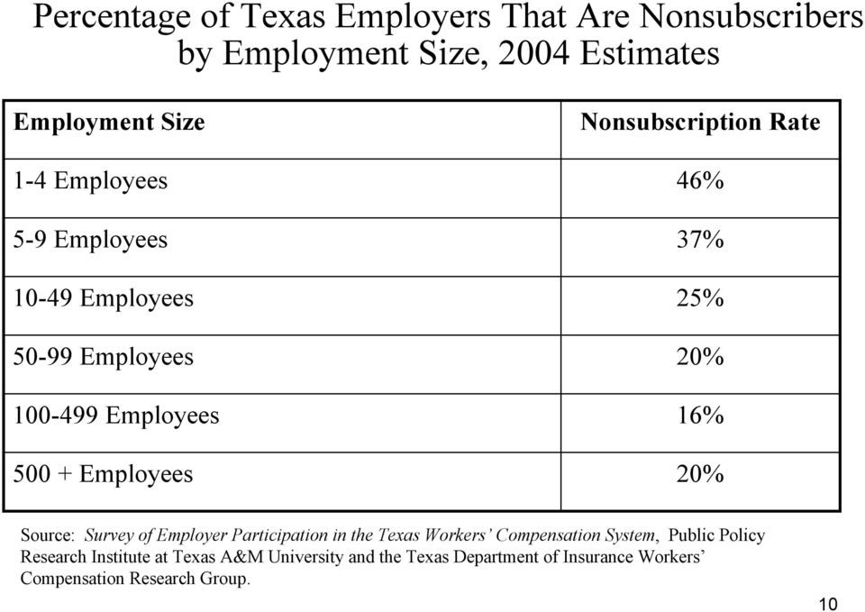 37% 25% 20% 16% 20% Source: Survey of Employer Participation in the Texas Workers Compensation System, Public