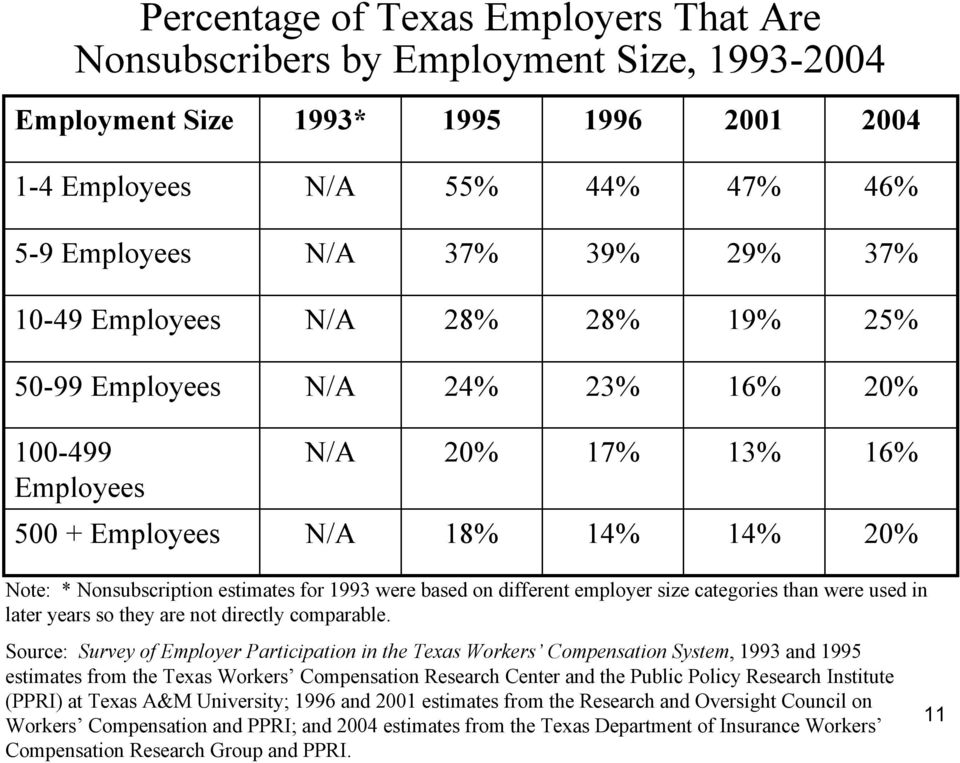 different employer size categories than were used in later years so they are not directly comparable.