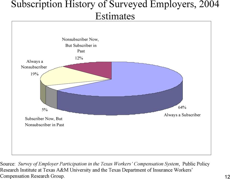 Source: Survey of Employer Participation in the Texas Workers Compensation System, Public Policy