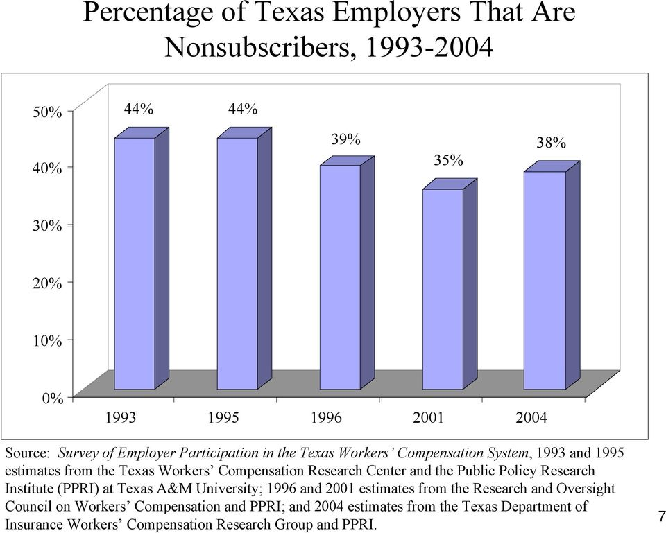 Research Center and the Public Policy Research Institute (PPRI) at Texas A&M University; 1996 and 2001 estimates from the Research and