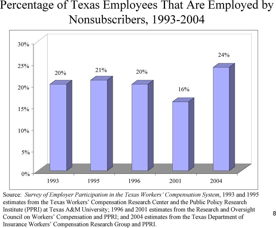 Compensation Research Center and the Public Policy Research Institute (PPRI) at Texas A&M University; 1996 and 2001 estimates from the Research
