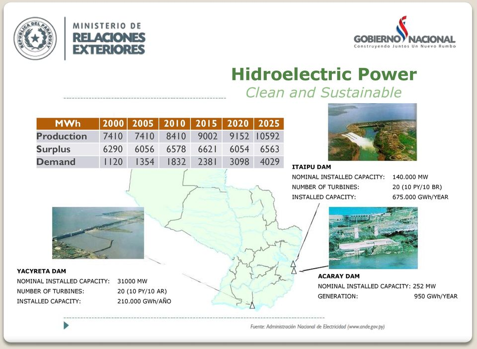 INSTALLED CAPACITY: 140.000 MW 20 (10 PY/10 BR) 675.