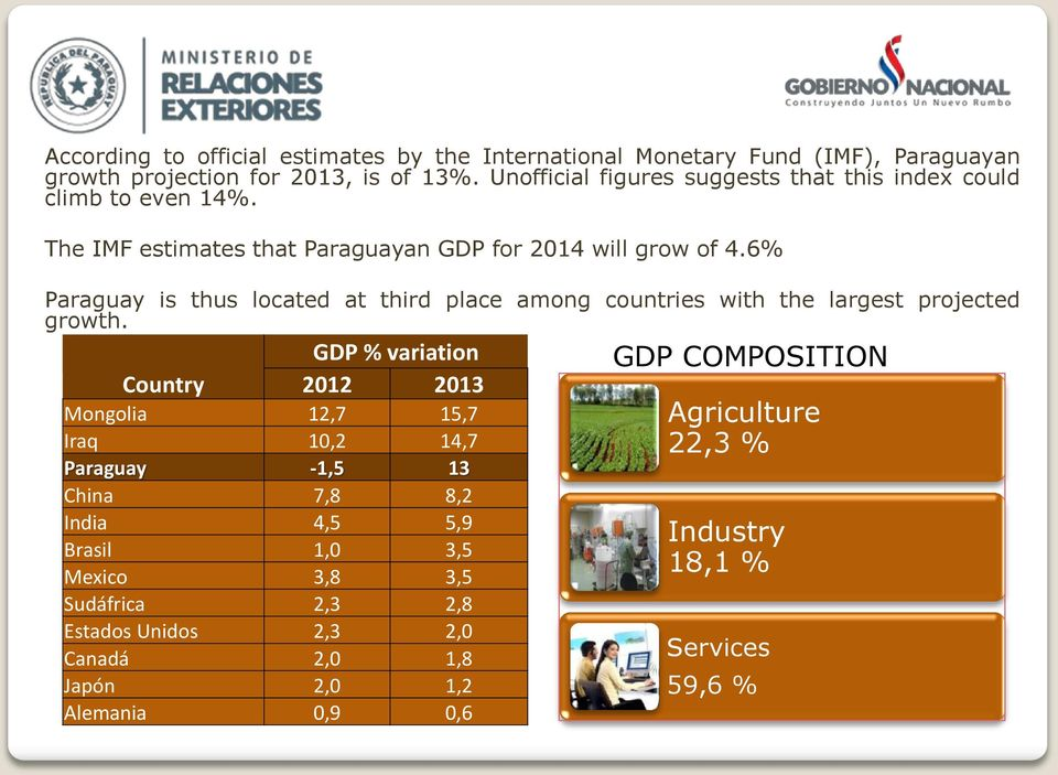 6% Paraguay is thus located at third place among countries with the largest projected growth.
