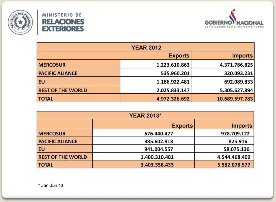 597.783 YEAR 2013* Exports Imports MERCOSUR 676.440.477 978.709.122 PACIFIC ALIANCE 385.602.918 825.