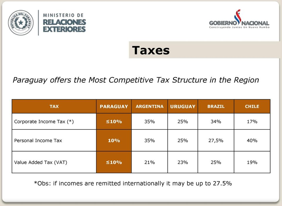 34% 17% Personal Income Tax 10% 35% 25% 27,5% 40% Value Added Tax (VAT) 10%
