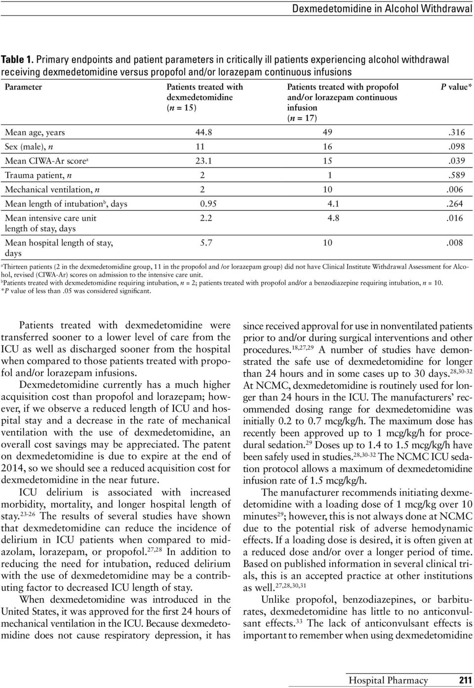 treated with dexmedetomidine (n = 15) Patients treated with propofol and/or lorazepam continuous infusion (n = 17) P value* Mean age, years 44.8 49.316 Sex (male), n 11 16.098 Mean CIWA-Ar score a 23.