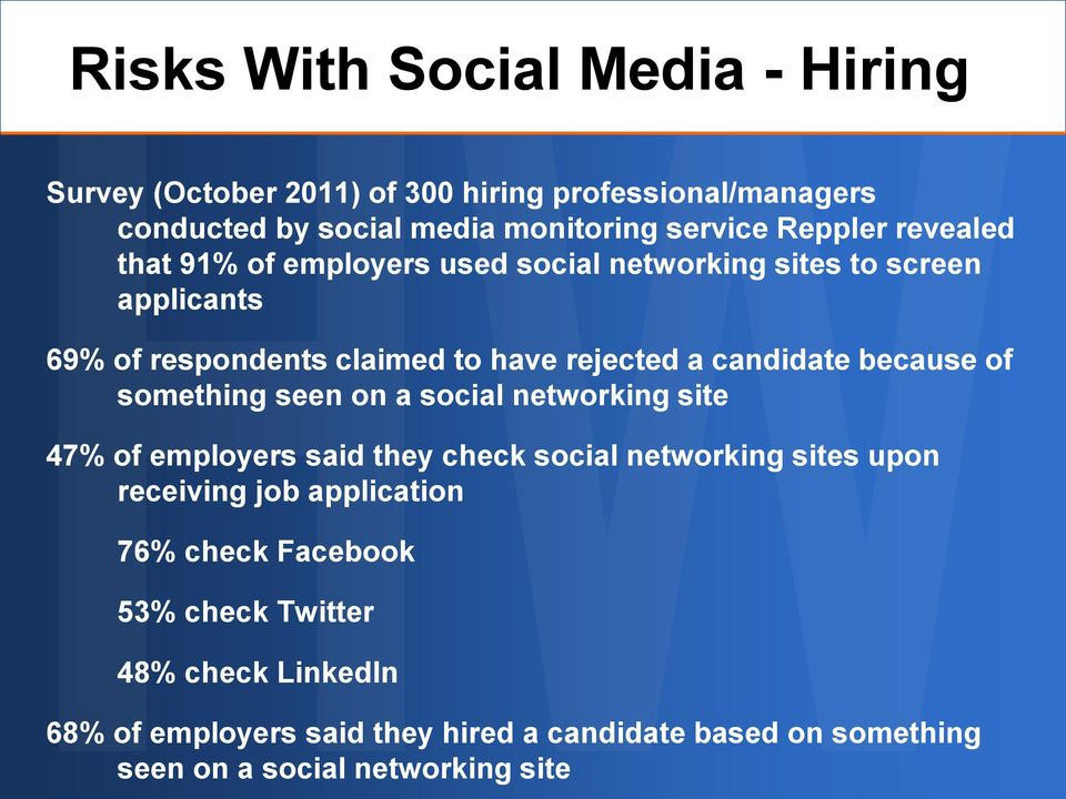 because of something seen on a social networking site 47% of employers said they check social networking sites upon receiving job application