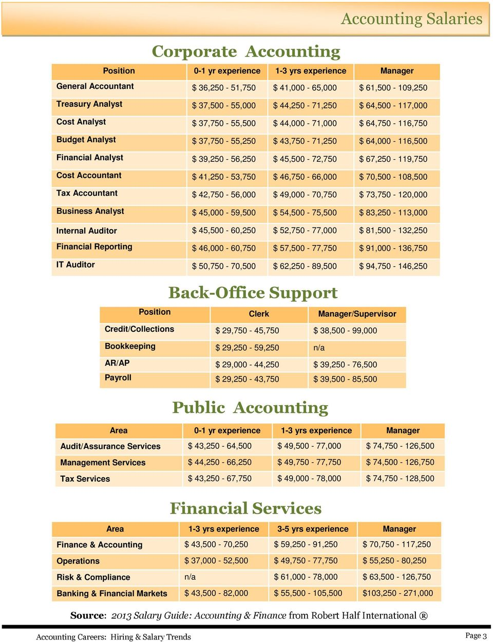 45,500-72,750 $ 67,250-119,750 Cost Accountant $ 41,250-53,750 $ 46,750-66,000 $ 70,500-108,500 Tax Accountant $ 42,750-56,000 $ 49,000-70,750 $ 73,750-120,000 Business Analyst $ 45,000-59,500 $