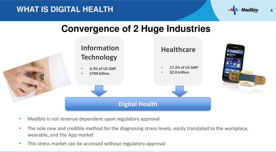 8 trillion Digital Health Medibio is not revenue dependent upon regulatory approval The sole new and