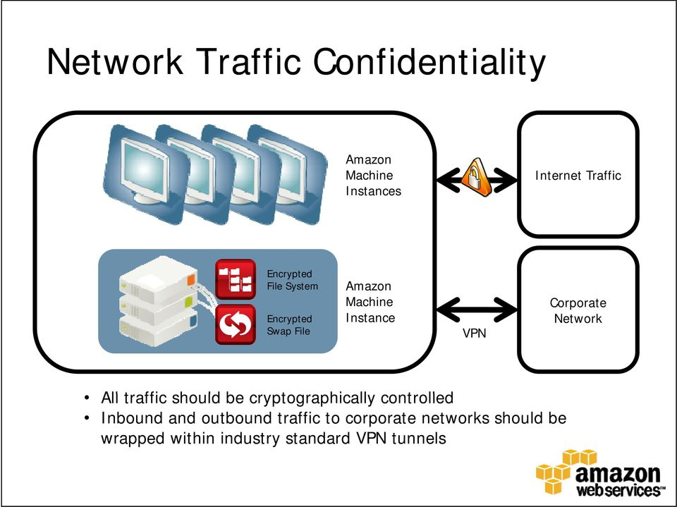 be c ptog aphicall cont olled All traffic should be cryptographically controlled Inbound