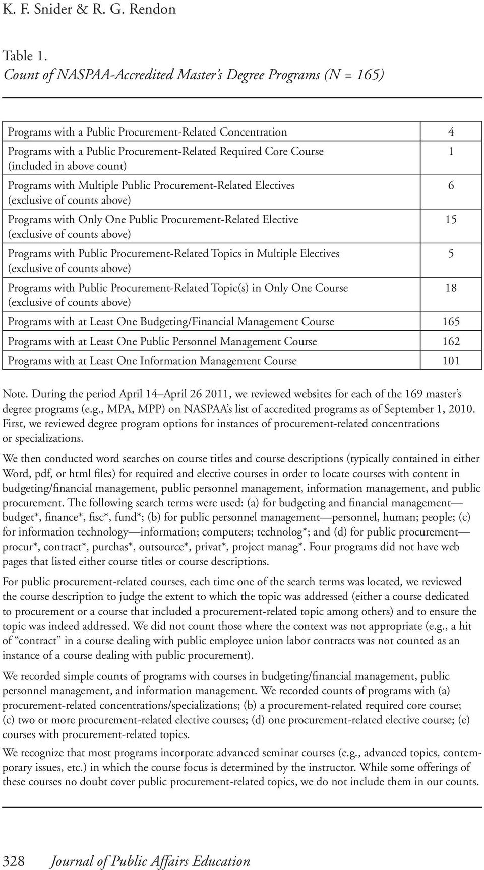 above count) Programs with Multiple Public Procurement-Related Electives (exclusive of counts above) Programs with Only One Public Procurement-Related Elective (exclusive of counts above) Programs