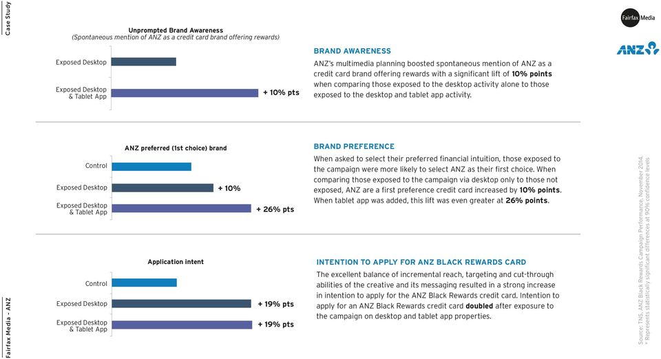 ANZ preferred (1st choice) brand Application intent + 10% + 26% pts + 19% pts + 19% pts BRAND PREFERENCE When asked to select their preferred financial intuition, those exposed to the campaign were