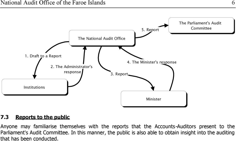3 Reports to the public Anyone may familiarise themselves with the reports that the Accounts-Auditors present to the